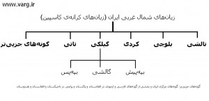 زبانهای شمال غربی ایران (کرانهی کاسپین)