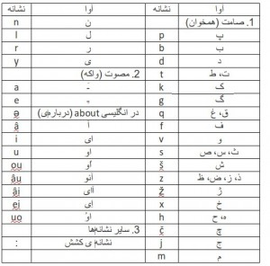 جدول پیوست: الفبای آوانگار پیشنهادی مسعود پورهادی