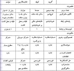 جمعیت تاریخی گیلان - جدول۱