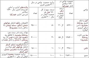جمعیت تاریخی گیلان - جدول۲