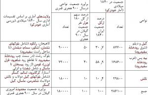 جمعیت تاریخی گیلان - جدول۳