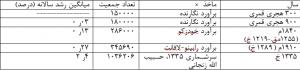 جمعیت تاریخی گیلان - جدول۴