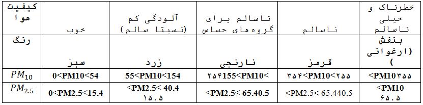 استاندارد آلایندههای 〖PM〗_2.5 بر اساس استاندارد EPA